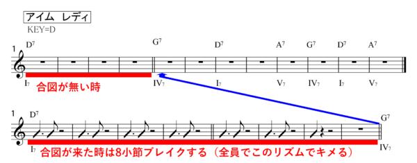ブルースセッションアイムレディコード譜
