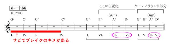 ブルースセッションルート66コード譜説明付き
