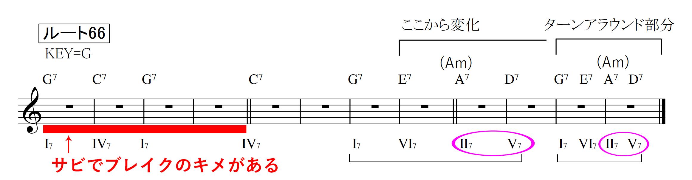 ルート66