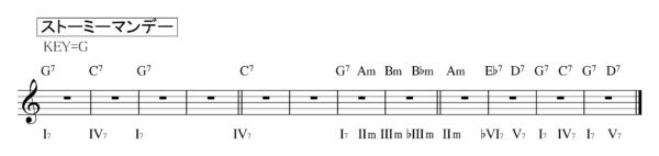 ブルースセッションストーミーマンデーコード譜