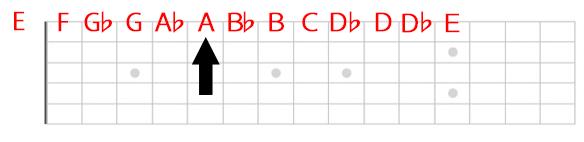 1弦Aの位置
