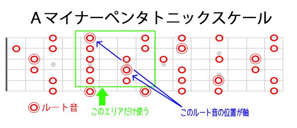 1弦A軸のマイナーペンタトニックの位置