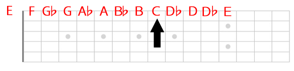 1弦Cの位置