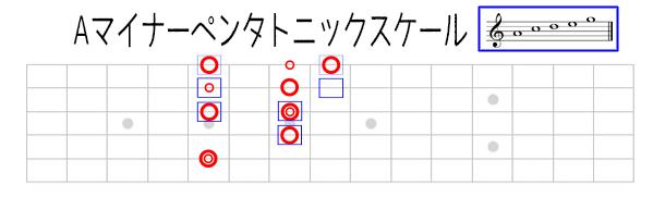 D7+Aマイナーペンタトニック