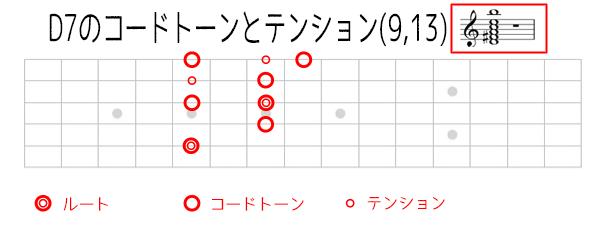 D7のコードトーンダイアグラム表記