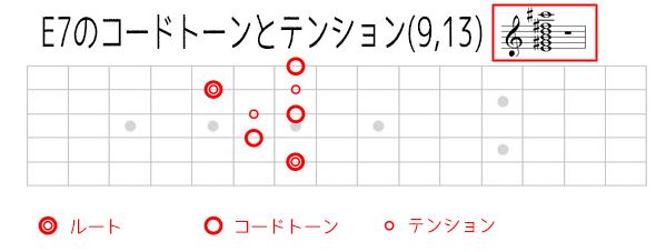 E7のコードトーンダイアグラム