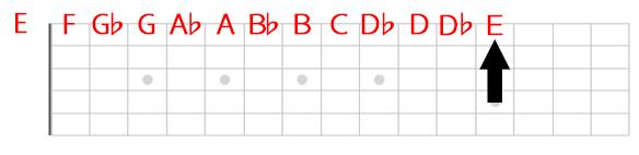 1弦Eの位置