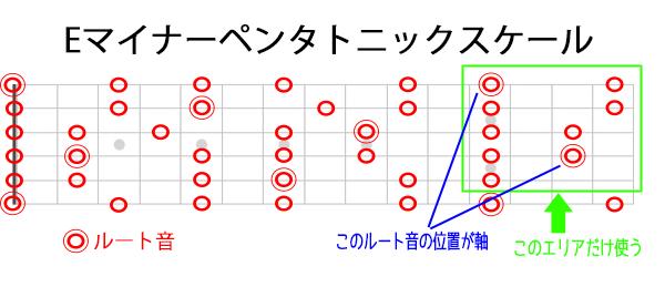 1弦E軸のマイナーペンタトニックの位置