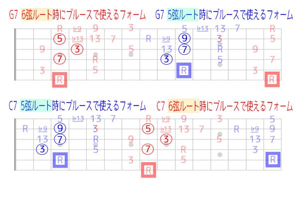 5弦ルートと6弦ルートのセブンスコードと度数