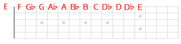 1弦の音の配置
