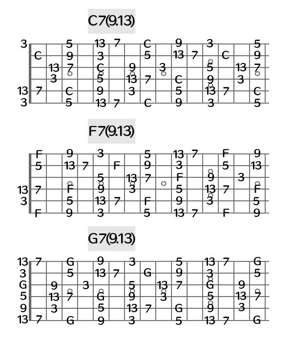 C7F7G7コードトーンとテンション一覧