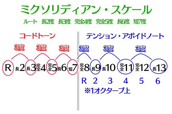 ブルースで使われるスケールの三度堆積図